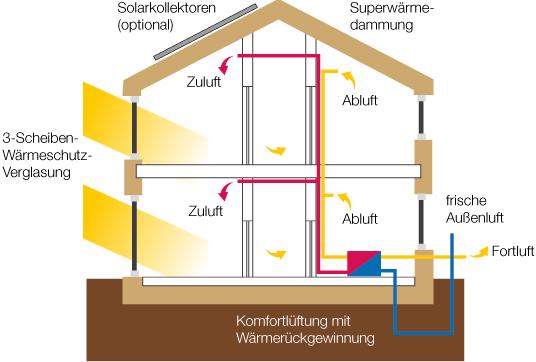 passivhaus plusenergiehaus jura holzbau holzhaus bayern holzhaus regensburg holzhaus. Black Bedroom Furniture Sets. Home Design Ideas
